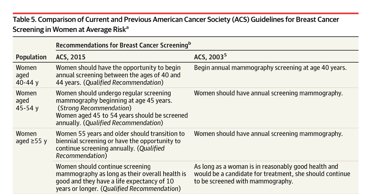 Recommendations About Mammography And Breast Cancer Screening From The American Cancer Society Jama Guidelines Jama Network